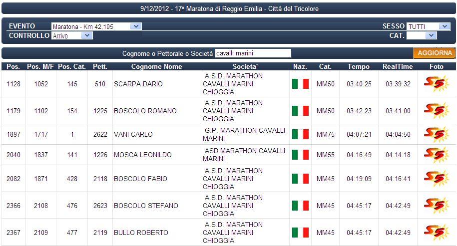 Cavalli Marini a Reggio Emilia
