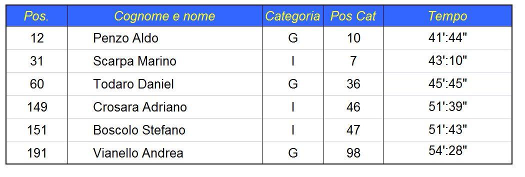 CAVARZERE_CLASS